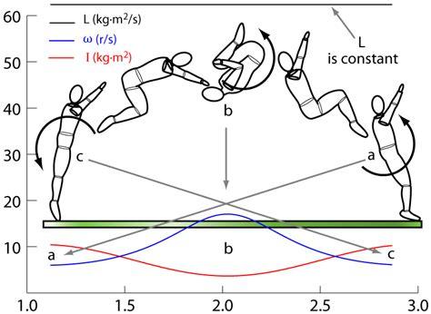 definition of layout in gymnastics lesson 13 angular impulse