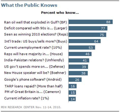 public knows basic facts about politics, economics, but