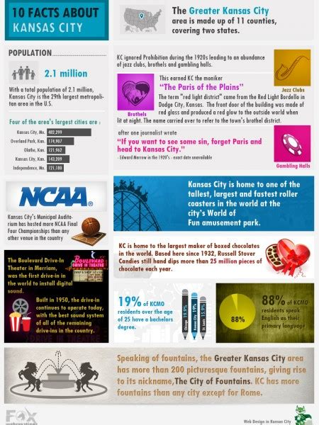 presidential facts visual ly