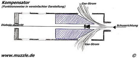 Motorrad Auspuff Funktionsweise by Schalld 228 Mpferattrappe Mit P 228 Zisionsverbesserung