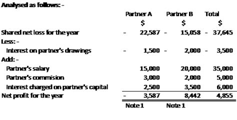 partnership example of income statement and balance