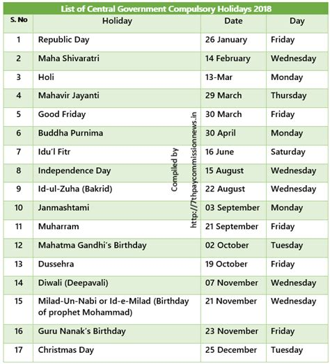 Calendar 2018 List Of Holidays List Of Central Government Restricted Holidays 2018