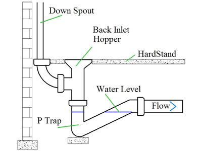 Kitchen Grease Trap Design by Drainage Gullies Back Inlet Gullies And P Traps