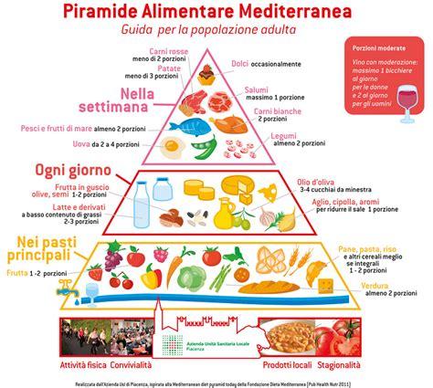 nuova piramide alimentare mediterranea dieta mediterranea