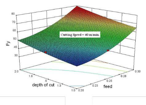 design expert box behnken application of box behnken design to optimize the