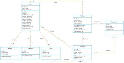school diagram uml class diagram exle school management system class