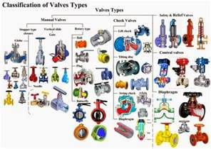 Water Faucet Flow Rate Types Of Valves Mechanicstips