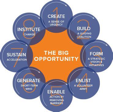 kotter enlist a volunteer army the 8 step process for leading change kotter international