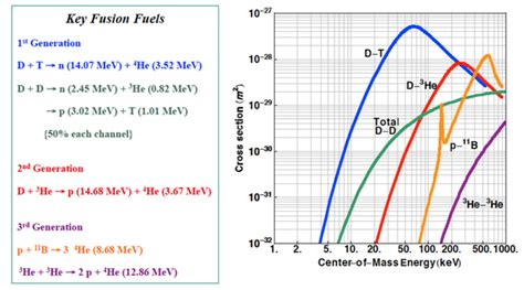 reaction cross section what are the pros and cons of controlled nuclear fusion