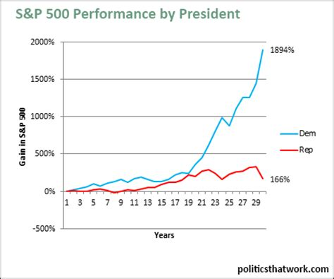 stock market performance by party  s&p 500