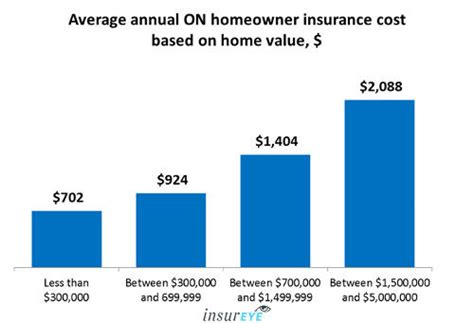 house insurance average average house insurance cost 28 images house insurance premium budget car