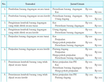 transaksi dan pencatatan dalam jurnal umum study contoh jurnal penyesuaian perusahaan dagang metode