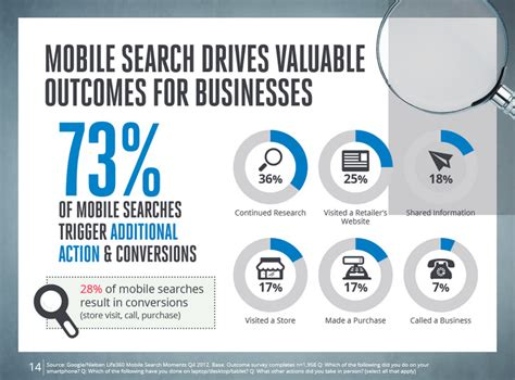 search mobile impact of mobile search is your marketing ready