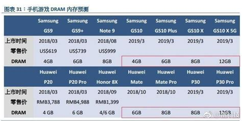 Samsung Galaxy S10 Specs by Samsung Galaxy S10 Series Specs Leak Tips 12gb Ram For The 5g Model Phonearena