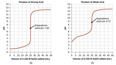 Water 20ml Strong Acid 20ml 14 7 acid base titrations chemistry