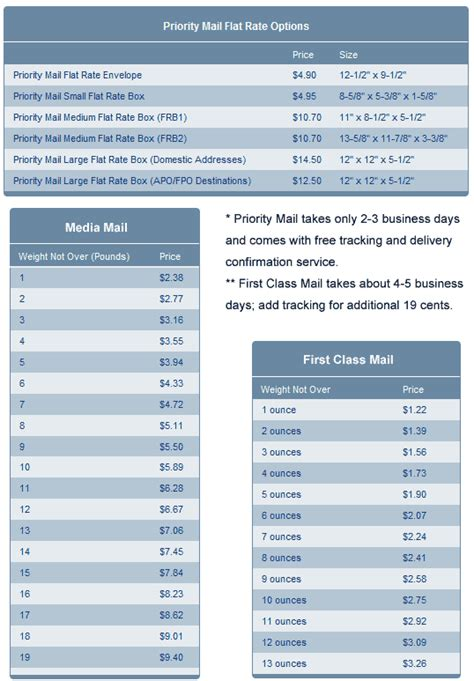 Postal Service Letter Weight Usps Large Envelope Rates Chart