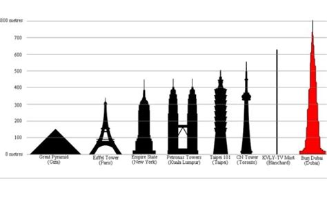 burj khalifa building size comparison chart eiffel tower pinterest
