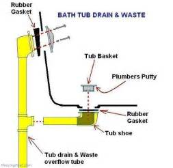 Unclog A Bathtub Drain Bathtub Drain Bathtub Drain Installation In Concrete Floor