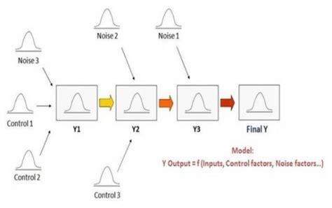design of experiment adalah manfaat simulasi monte carlo dalam mendesain produk baru