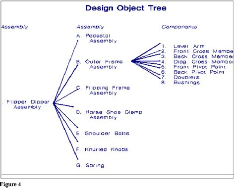 design need definition need design object definition here
