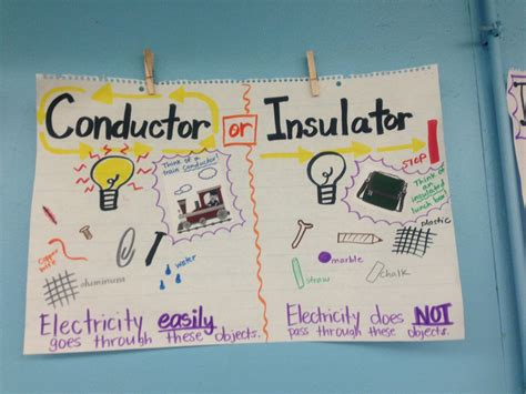 electrical conductors and insulators electric circuits thetaylortitans