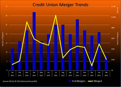 Credit Union Merger Letter To Members Credit Union Mergers February 2015