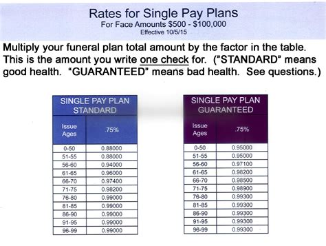 funeral home payment plans final expense calculator