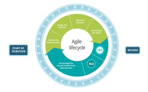 agile development methodology diagram what is agile and what are user stories my
