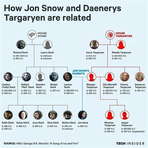 house stark family tree best 25 jon snow family tree ideas on pinterest watch game of thrones got family
