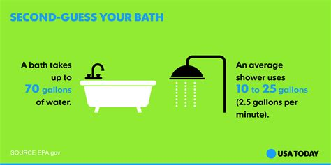 water usage shower vs bath how to save water on this drought ridden earth day
