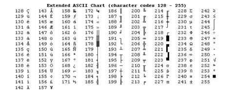 tools ascii table standard and extended ascii table