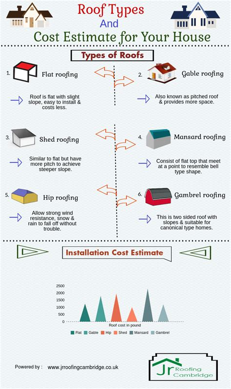 cost of building a house visual ly roof types cost estimate for your house visual ly