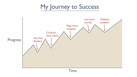 your journey to success how to accept the answers you discover along the way books 10 000 bitcoins could buy two pizzas in 2010 you can