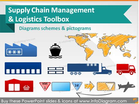 80 Unique Icons Shapes For Supply Chain And Logistics Toolbox Supply Chain Powerpoint Template