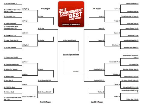 tournament bracket names witty cool march madness bracket names newhairstylesformen2014 com