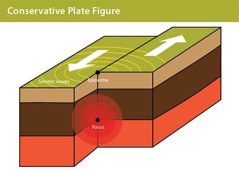 constructive plate margin diagram tectonic plates my site