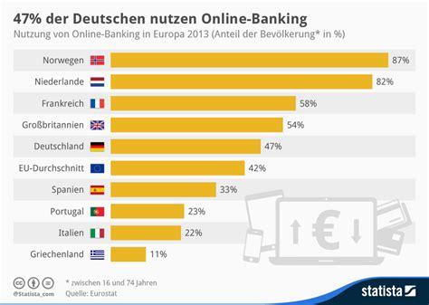 der deutschen bank onlinebanking und brokerage der deutschen bank