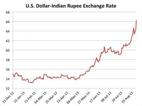 exchange rate searchitfast web indian rupee exchange rate chart