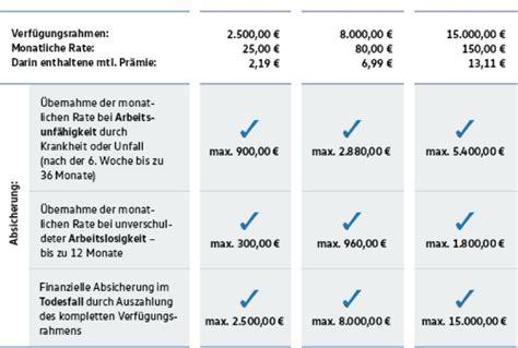 volkswagen bank berlin vw bank rahmenkredit ᐅ comfortcredit topzins im test