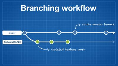 bamboo workflow lify your bamboo workflow with git atlassian developers