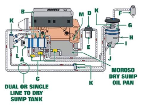 sump system diagram tech tip sump system tech
