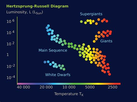 what is an hr diagram used for why are different colors universe today