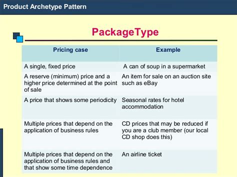 rule archetype pattern module ii archetype pattern