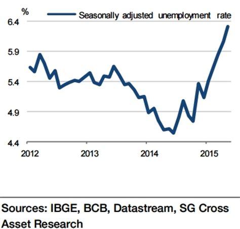 brazil unemployment rate 2015 brazil labour market deterioration continues as