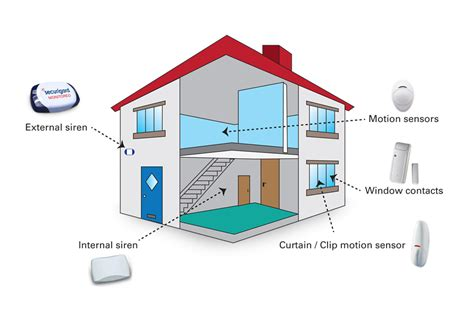 how to wire a house alarm pre wired alarms alarm systems home security house alarm systems wired alarm system