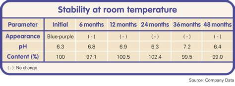 What Is The Temperature For Room Temperature by Stability At Room Temperature
