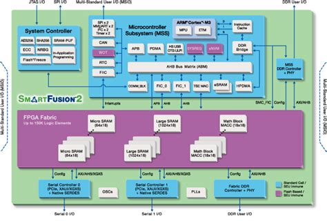 xaui layout guidelines smartfusion2 soc fpgas soc fpga fpga soc products