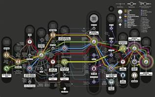 timeline and convergences marvel cinematic universe