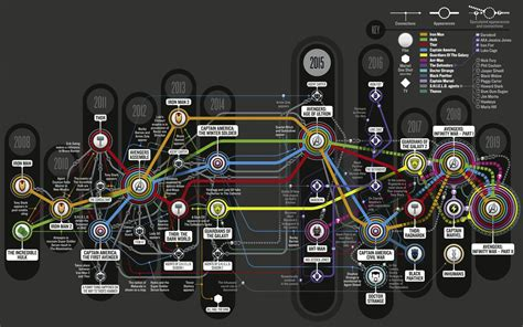 marvel film chronology timeline and convergences marvel cinematic universe