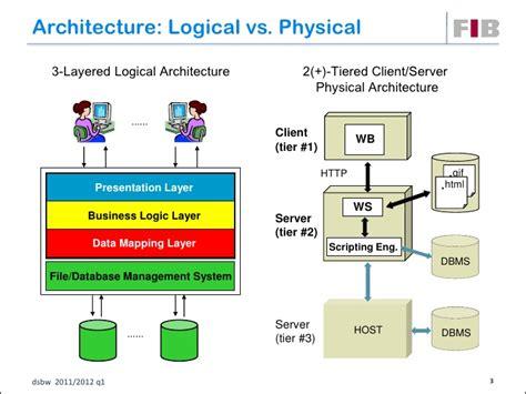 logical architecture diagram unit 05 physical architecture design